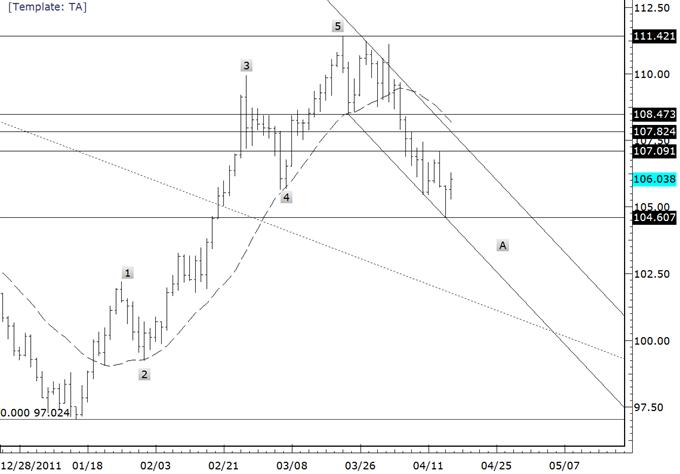 Le rebond des cross du yen prévu à présenter la prochaine opportunité de vente