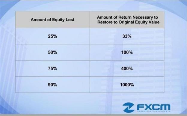 Ne vous laissez pas piéger par les pourcentages perdus sur les marchés actions