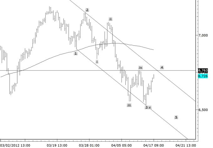 Les avancées de l'euro se déroulent de manière corrective ; visez la baisse