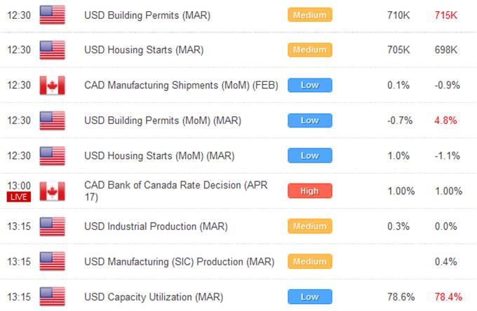 L'euro trouve des offres supplémentaires dans une séance favorable au risque, mais les gains sont limités