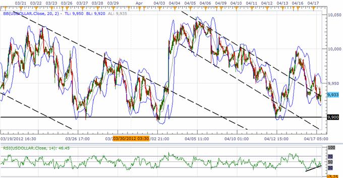 USD Index Threatens Broader Trend, Sterling Eyes Fresh 2012 Highs