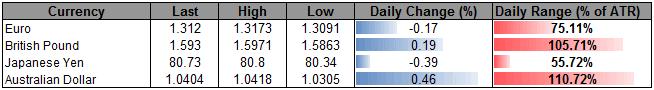 USD_Index_Threatens_Broader_Trend_Sterling_Eyes_Fresh_2012_Highs_body_ScreenShot043.png, USD Index Threatens Broader Trend, Sterling Eyes Fresh 2012 Highs