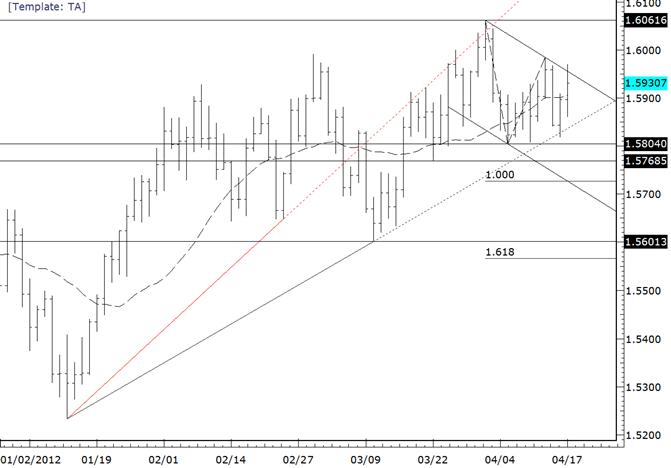 Le plus haut d'avril à 16062 est le niveau pivot pour la paire GBPUSD