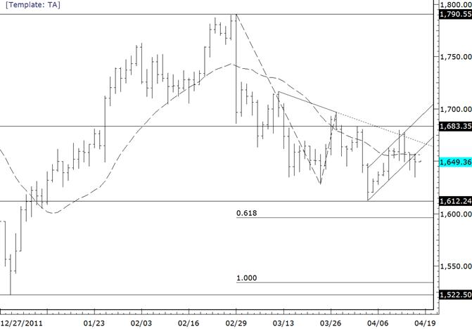 Gold von Trendlinie und 20-Tage-Durchschnitt unter Druck gesetzt