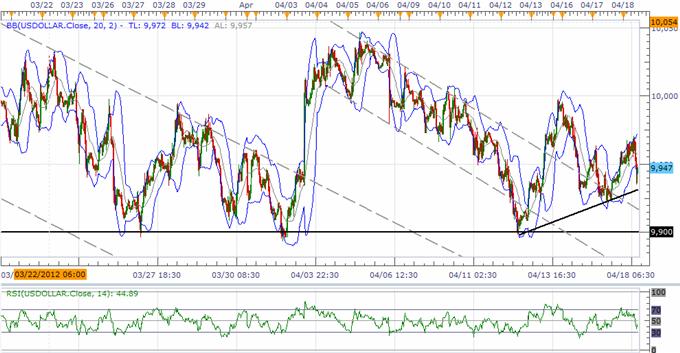 L'indice de l'USD ouvre la voir pour la tendance de court terme, laGBP prête pour de nouveaux plus hauts pour 2012