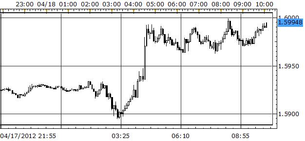 Yen Weaker on Dovish BoJ, Pound Stronger on Increasingly Hawkish BoE