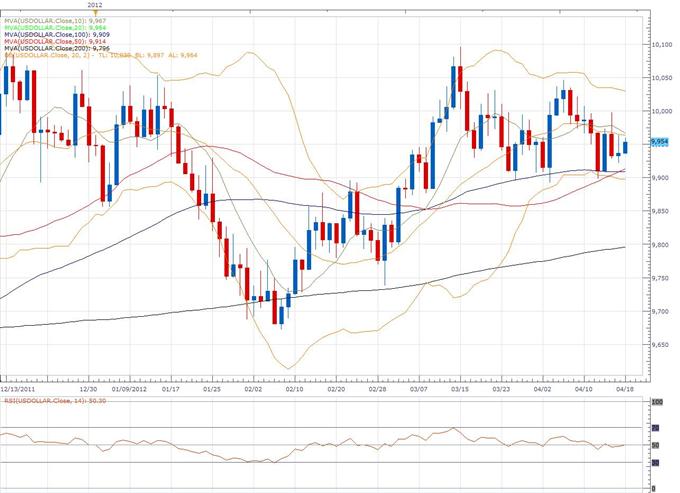 US-Dollar-Index: klassischer technischer Bericht 18.04.