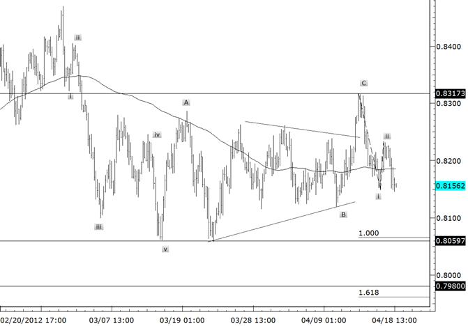 NZDUSD : les objectifs de Fibonacci à court terme renforcent les niveaux
