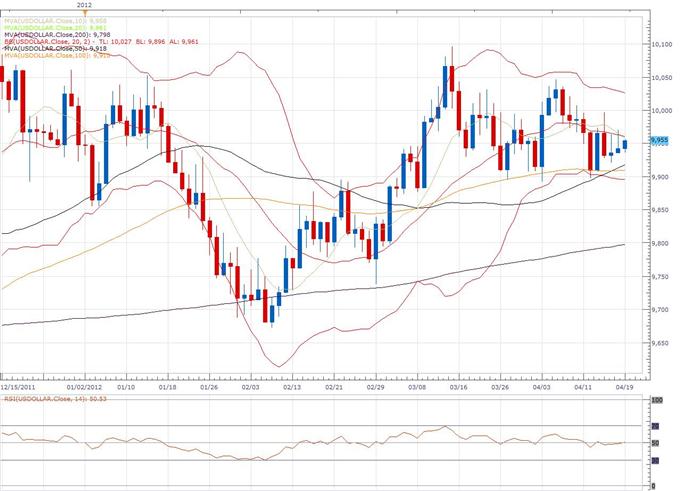 US Dollar Index Klassischer Technischer Bericht 19.04.