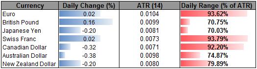 GBP Eyes Key Fibonacci Resistance at 1.0670- AUD Short Scalps In Play