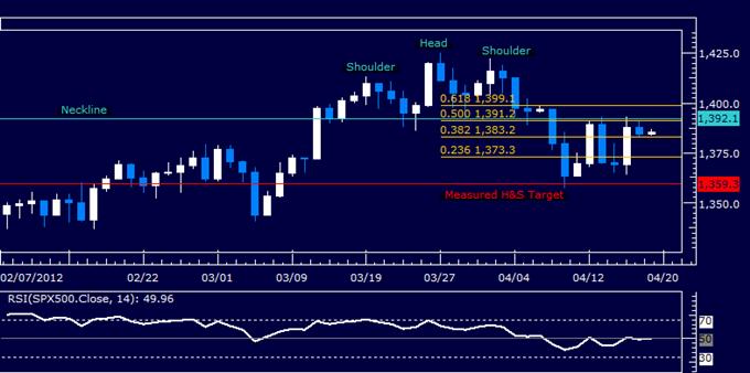 S&P 500 Stalls at Familiar Resitance, Dollar Waiting for Follow-Through