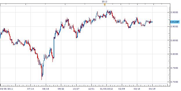 USD/CHF Konsolidierung nützt Triangle Tradern