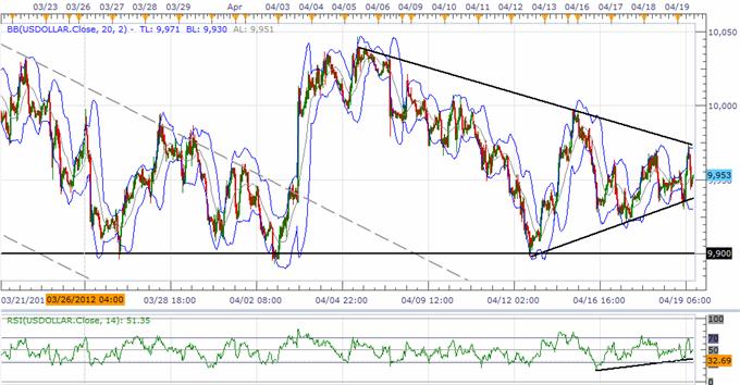 USD Index Poised For Short-Term Burst, JPY To Resume Downward Trend