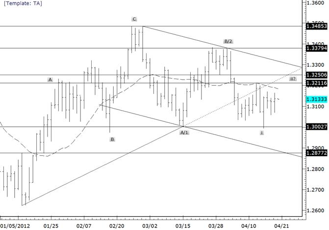 EUR/USD lässt sich bis zur nächsten Bewegung Zeit