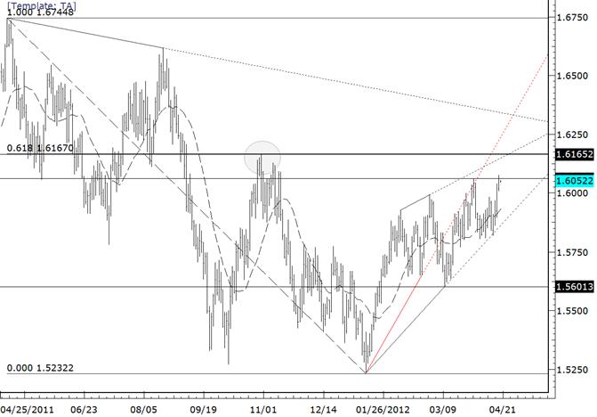 La paire GBPUSD s'échange pour atteindre le plus haut de 2012