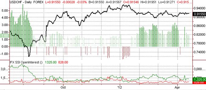 Swiss Franc Leaves Few Trade Opportunities