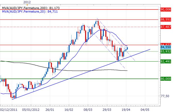AUD/JPY : Retournement de la tendance de court terme à confirmer