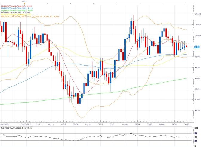 US Dollar Index Klassischer Technischer Report 20.04