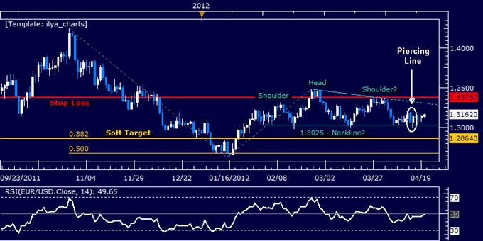 EURUSD: Topping Pattern Awaits Confirmation
