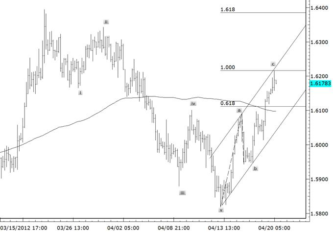 Euro_Patterns_Uniformly_Bearish_body_eurnzd_1.png,