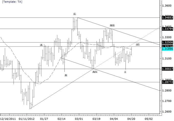 Les configurations de l'Euro sont uniformément baissières