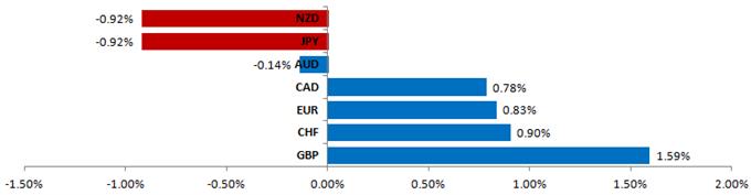 Euro Short-Handel immer noch relevant, Verkaufsvorbereitungen des Yen gegenüber dem US Dollar