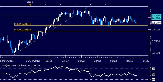 NZDUSD: le cours continue latéralement sous 0.83
