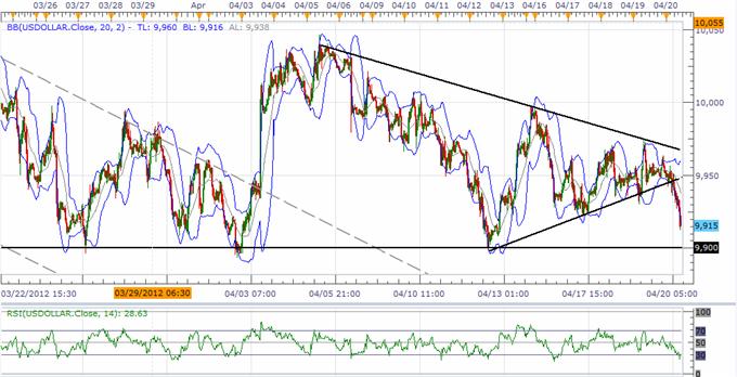 USD L'indice lutte pour tenir la tendance avant le FOMC, GBP regarde plus haut