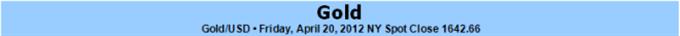 Bearish Gold Formation To Take Shape As FOMC Talks Down QE3