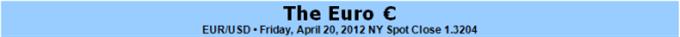 L'euro prêt pour une cassure suivant le poids des élections françaises et de la crise espagnole