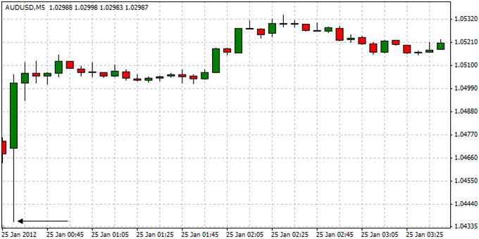 AUDUSD_Trading_Australias_Consumer_Price_Report_body_ScreenShot071.png, AUDUSD: Trading Australia's Consumer Price Report