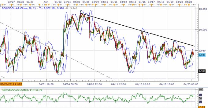 L'indice USD maintient le support clé, l'AUD cherche 1.02 avant une annonce importante majeure