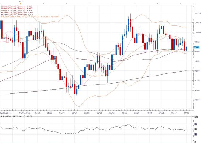 US Dollar Index Klassischer technischer Bericht 23.04.
