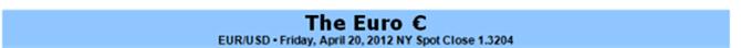 euro_body_Picture_5.png, اليورو على أهبّة الإستعداد لتسجيل اختراق في حال ألقت الإنتخابات الفرنسية والأزمة الأسبانية بثقلها