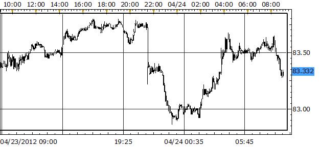 Aussie Continues Slide against Yen as Rate Cut Expectations Surge