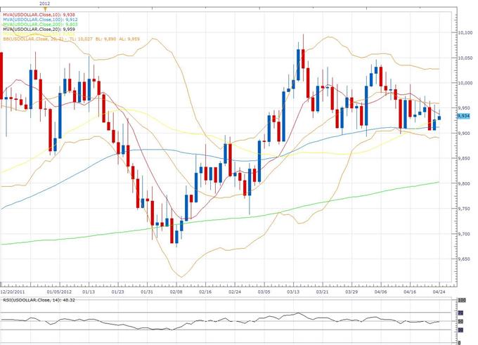 US Dollar Index Klassischer technischer Bericht 24.04.