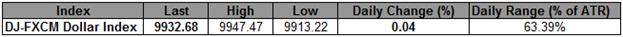 L'USD tient un range serré avant la décision du FOMC ; 9900 est un support crucial