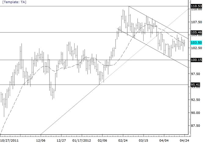 eliottWaves_oil_body_crude.png, Crude Congestion Pattern Still Underway