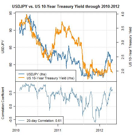 Dollar US/ yen japonais susceptible d'offrir des entrées d'achat plus basses