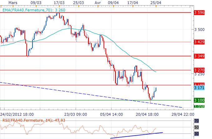 CAC 40 / DAX : Ouverture dans le vert avant le FOMC