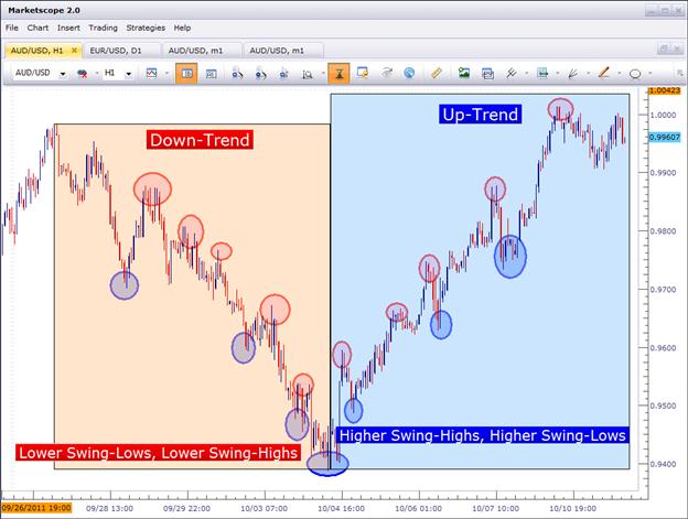 Forex strategy with high risk reward ratio