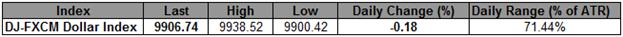 USD Advances Curbed By Cautious Bernanke – 9900 Remains Critical
