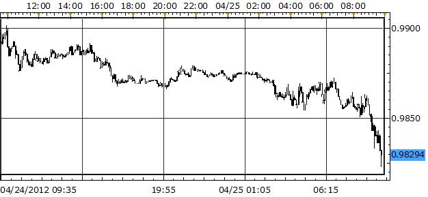 US Dollar Slides Ahead of FOMC as Durable Goods Orders Tumble