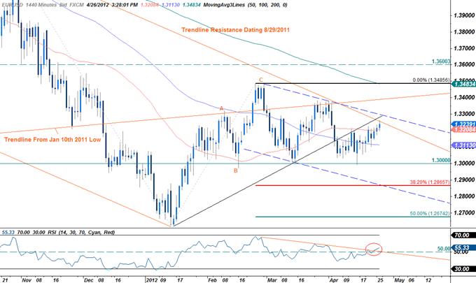 EURUSD: Trading the Advance 1Q U.S. GDP Report