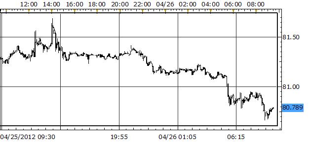 Japanese Yen Rebounds Sharply as US Dollar Slides after FOMC