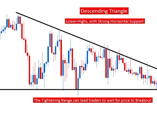 Le trading des formations en triangle en chartisme
