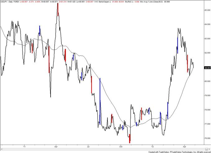 Trading_the_Yen_on_Bank_of_Japan_body_usdjpy_1.png, Trading the Yen on Bank of Japan