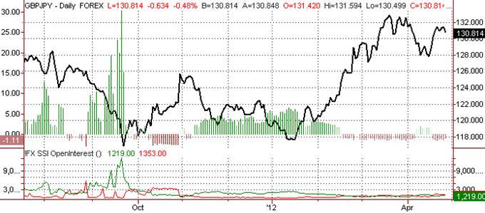 British Pound Offers Range Trading vs. Yen