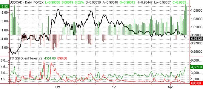 Canadian Dollar Forecast to Hit Fresh Peaks