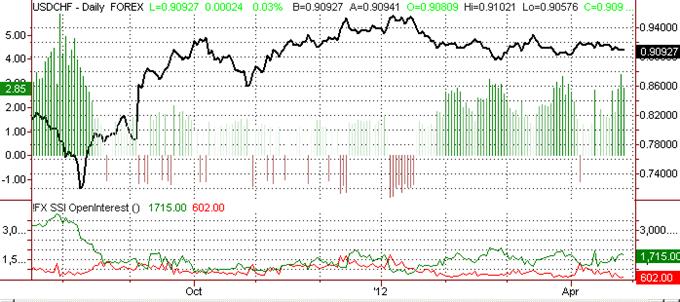 Swiss Franc Trades Nervously on SNB